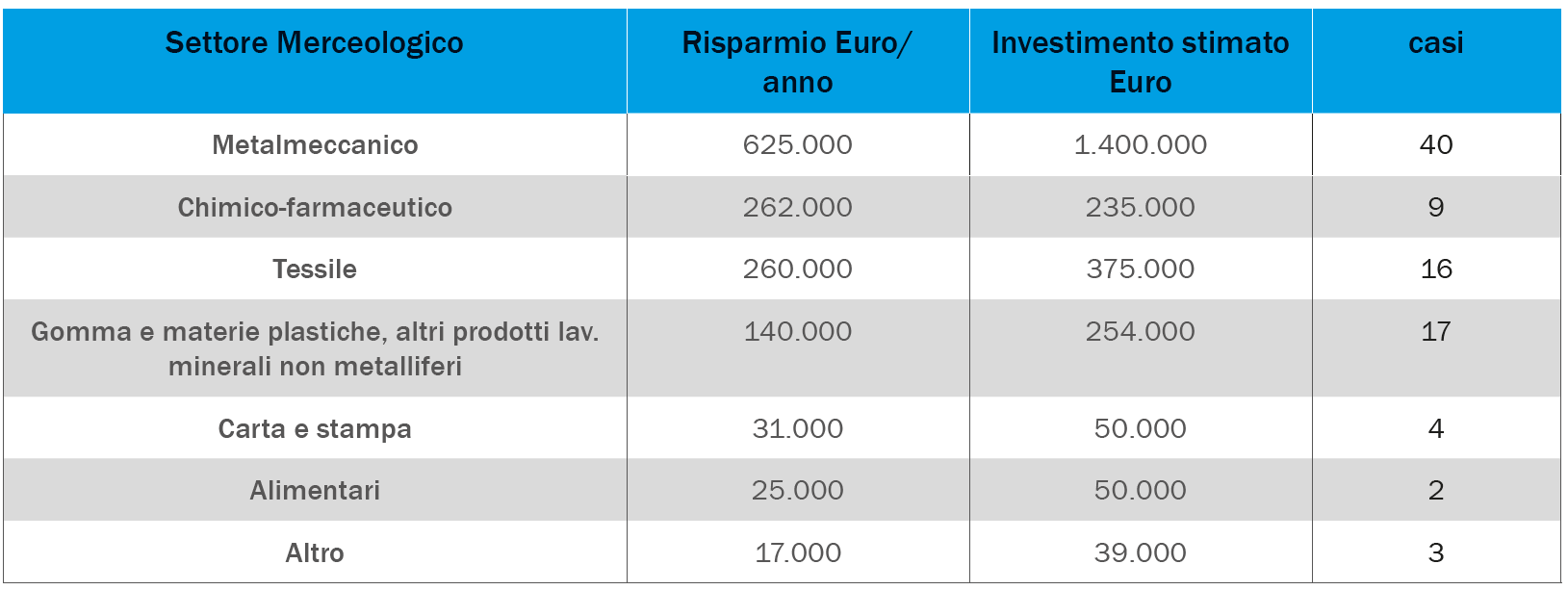 Inverter - risparmio economico potenziale