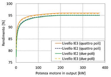 Motori ad alta efficienza - rendimenti