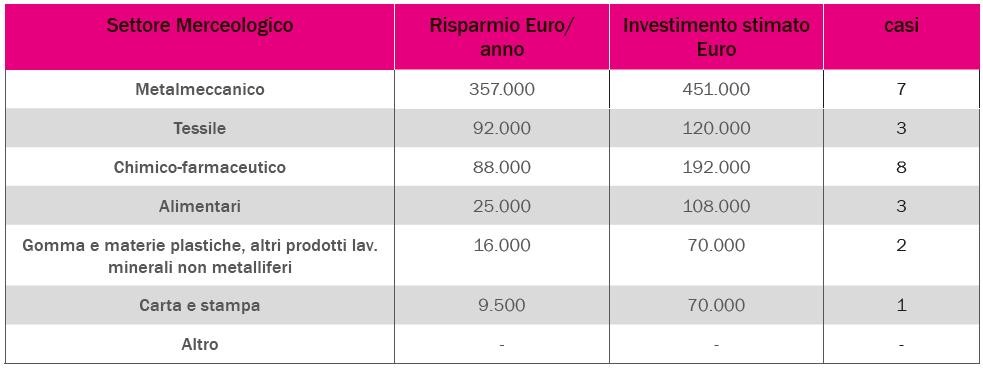 recuperi termici - risparmio economico