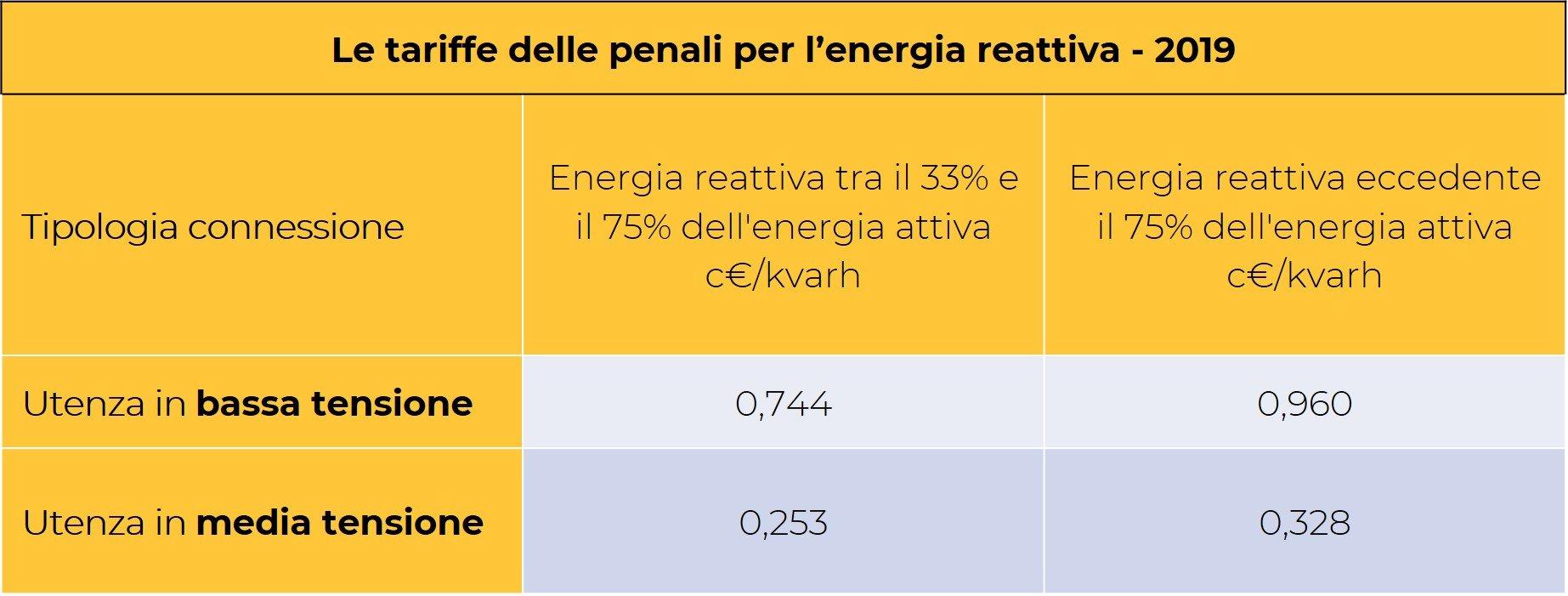 tabella energia reattiva penali